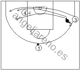 Gráfico de baloncesto que recoge ejercicios de defensa del bloqueo indirecto en la línea de fondo con el defensor del tomador del bloqueo cortando por arriba o siguiendo