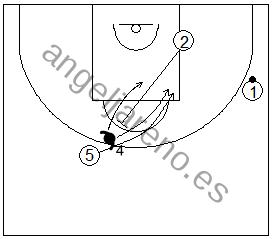Gráfico de baloncesto que recoge ejercicios de defensa del bloqueo indirecto diagonal con el defensor del tomador del bloqueo pasando por arriba o por debajo del bloqueo