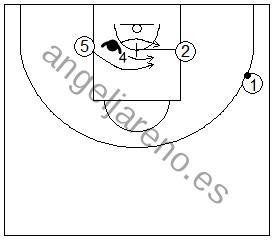 Gráfico de baloncesto que recoge ejercicios de defensa del bloqueo indirecto en la línea de fondo con el defensor del tomador del bloqueo pasando por arriba o por debajo del bloqueo