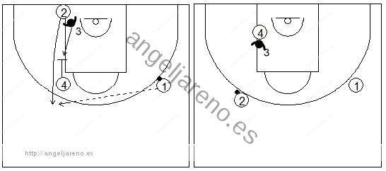 Gráficos de baloncesto que recogen ejercicios de defensa del bloqueo indirecto vertical con el defensor del tomador del bloqueo cambiando de hombre