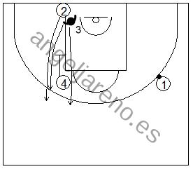 Gráfico de baloncesto que recoge ejercicios de defensa del bloqueo indirecto vertical con el defensor del tomador del bloqueo cortando por arriba o siguiendo