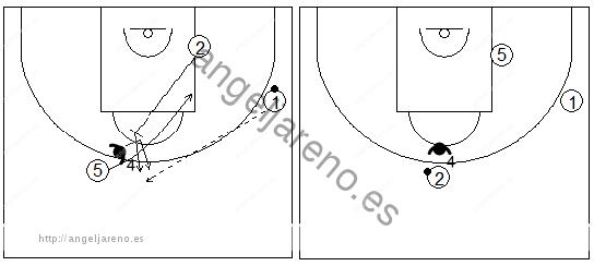 Gráficos de baloncesto que recogen ejercicios de defensa del bloqueo indirecto diagonal con el defensor del tomador del bloqueo cambiando de hombre