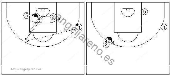 Gráficos de baloncesto que recogen ejercicios de defensa del bloqueo indirecto en la línea de fondo con el defensor interior del tomador del bloqueo cambiando de hombre