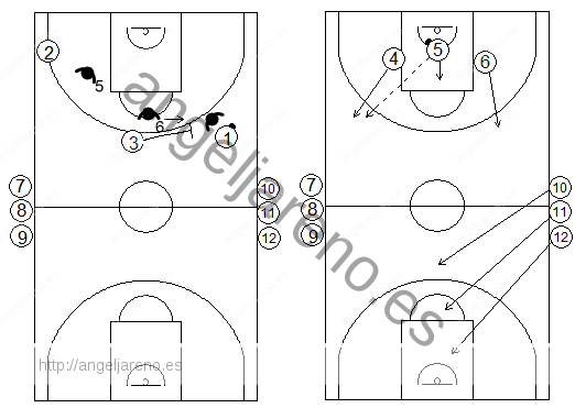 Gráficos de baloncesto de ejercicios de defensa en el perímetro que recogen situaciones de 3x3 continuas tras defensa de un bloqueo directo