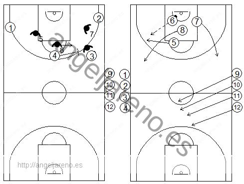Gráficos de baloncesto de ejercicios de defensa en el perímetro que recogen situaciones de 4x4 continuas tras defensa de un bloqueo directo