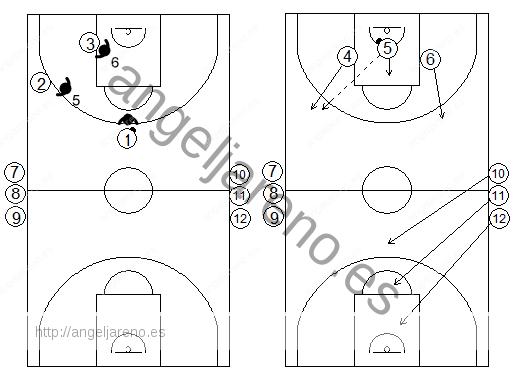 Gráficos de baloncesto de ejercicios de defensa en el perímetro que recogen un contraataque 3x3 tras defensa en el poste bajo