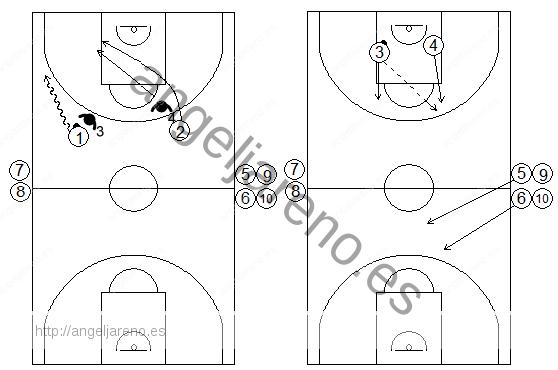 Gráficos de baloncesto de ejercicios de contraataque con 2x2 continuos tras defensas en el poste bajo