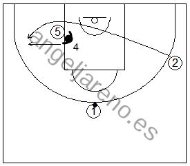 Gráfico de baloncesto que recoge una rueda de ejercicios de defensa del bloqueo indirecto en la línea de fondo donde el defensor del bloqueador defiende cambiando en el momento del bloqueo