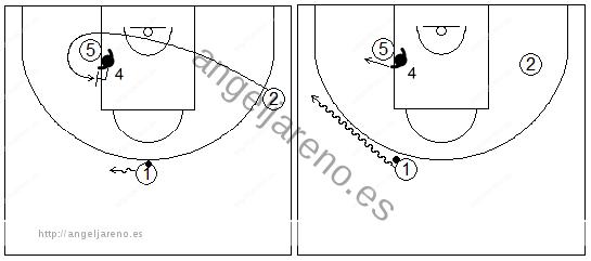 Gráficos de baloncesto que recogen una rueda de ejercicios de defensa del bloqueo indirecto en la línea de fondo donde el defensor del bloqueador defiende con un body check el giro del atacante exterior