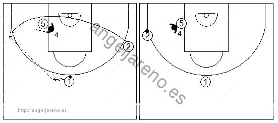 Gráficos de baloncesto que recogen una rueda de ejercicios de defensa del bloqueo indirecto en la línea de fondo donde el defensor del bloqueador defiende por delante tras el bloqueo