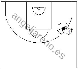Gráfico de baloncesto que recoge ejercicios de rebote defensivo con un defensor bloqueando el rebote defensivo y el atacante jugando para el defensor