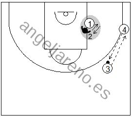 Gráfico de baloncesto de ejercicios de defensa en el poste bajo que recoge el posicionamiento de anticipación defensiva con dos pasadores en el lado fuerte