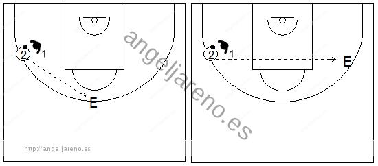 Gráficos de baloncesto que recogen ejercicios de rebote defensivo 1x1 del no tirador