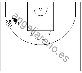 Gráfico de baloncesto que recoge ejercicios de rebote defensivo 1x1 del tirador