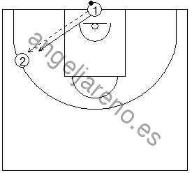 Gráfico de baloncesto que recoge ejercicios de rebote defensivo 1x1 del tirador con el defensor recuperando