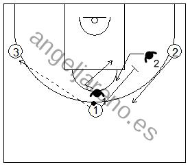 Gráfico de baloncesto que recoge ejercicios de rebote defensivo 2x2 mas un atacante extra tirador