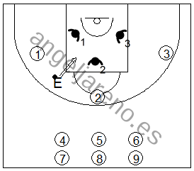Gráfico de baloncesto que recoge ejercicios de rebote defensivo 3x3 competiendo entre tríos