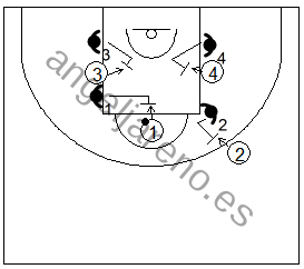 Gráfico de baloncesto que recoge ejercicios de rebote defensivo 4x4 en el tiro libre