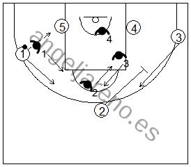 Gráfico de baloncesto que recoge ejercicios de rebote defensivo 4x4 mas un atacante extra tirador