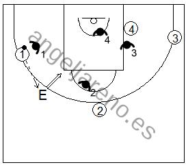 Gráfico de baloncesto que recoge ejercicios de rebote defensivo 4x4 tras un tiro del entrenador