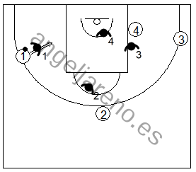 Gráfico de baloncesto que recoge ejercicios de rebote defensivo 4x4 tras un tiro
