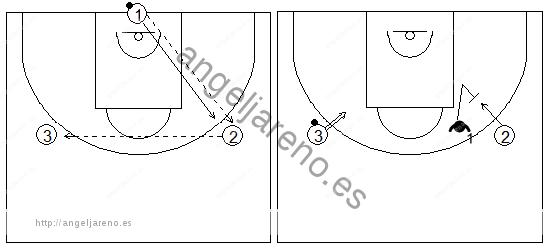 Gráficos de baloncesto que recogen ejercicios de rebote defensivo en una rueda de 1x1 con un tirador, un atacante y un defensor bloqueando el rebote del no tirador en el lado débil