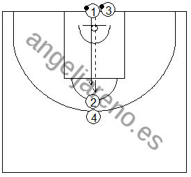 Gráfico de baloncesto que recoge ejercicios de rebote defensivo en una rueda de 1x1 con un pasador y un tirador