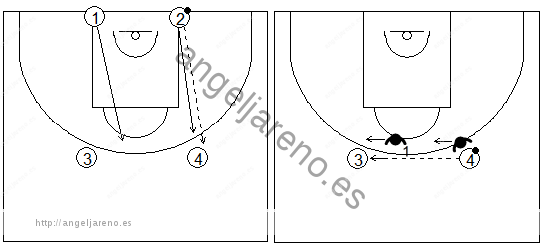 Gráficos de baloncesto que recogen ejercicios de rebote defensivo en una rueda de 2x2