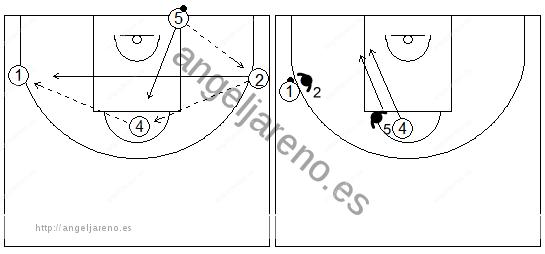 Gráficos de baloncesto de ejercicios de defensa en el poste bajo que recogen una rueda defensiva 2x2 en el poste bajo con una fila en la línea de fondo y tres en el perímetro