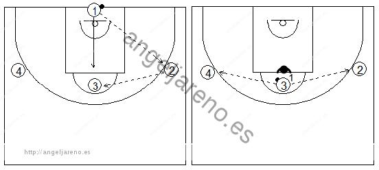 Gráfico de baloncesto de ejercicios de defensa en el poste bajo que recoge ruedas de defensa 1x1 del corte desde el poste alto al poste bajo con dos pasadores