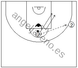 Gráfico de baloncesto de ejercicios de defensa en el poste bajo que recoge ruedas de defensa 1x1 del corte desde el poste alto al poste bajo