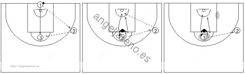 Gráficos de baloncesto de ejercicios de defensa en el poste bajo que recogen ruedas de defensa 1x1 del corte desde el poste alto