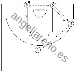 Gráfico de baloncesto que recoge una rueda de ejercicios de defensa del bloqueo indirecto en la línea de fondo de un exterior a un interior