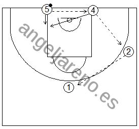 Gráfico de baloncesto que recoge una rueda de ejercicios de defensa del bloqueo indirecto en la línea de fondo de un interior a un exterior