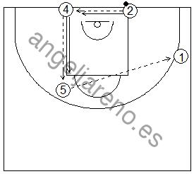 Gráfico de baloncesto que recoge una rueda de ejercicios de defensa del bloqueo indirecto vertical de un exterior a un interior