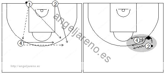 Gráficos de baloncesto que recogen ejercicios de defensa del bloqueo directo para trabajar la defensa del defensor del atacante con balón en ruedas de pases