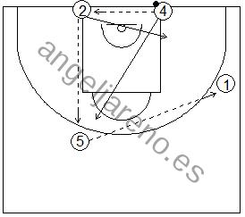 Gráfico de baloncesto que recoge una rueda de ejercicios de defensa del bloqueo indirecto diagonal de un exterior a un interior