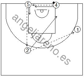Gráfico de baloncesto que recoge una rueda de ejercicios de defensa del bloqueo indirecto vertical de un exterior a un interior en la línea de fondo