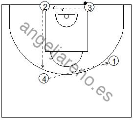 Gráfico de baloncesto que recoge una rueda de ejercicios de defensa del bloqueo indirecto vertical de un interior a un exterior