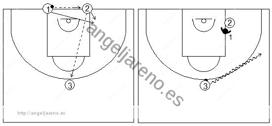Gráficos de baloncesto de ejercicios de defensa en el poste bajo que recogen una rueda defensiva 1x1 en el poste bajo