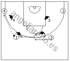 Gráfico de baloncesto que recoge ejercicios de defensa del bloqueo indirecto 4x4 llamado shell drill