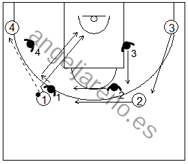 Gráfico de baloncesto que recoge ejercicios de defensa del bloqueo indirecto 4x4 llamado shell drill usando el ataque cortes a la canasta