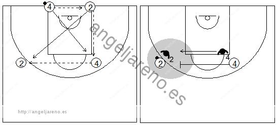 Gráficos de baloncesto que recogen ejercicios de defensa del bloqueo directo lateral en una rueda de cuatro filas
