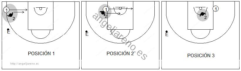 Gráfico de baloncesto de ejercicios de defensa en el poste bajo que recoge las tres primeras posiciones de anticipación defensiva del poste