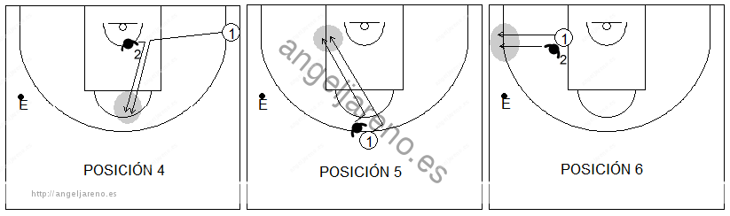 Gráfico de baloncesto de ejercicios de defensa en el poste bajo que recoge las tres siguientes posiciones de anticipación defensiva del poste