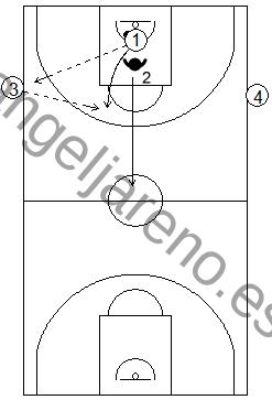 Gráfico de baloncesto de ejercicios de defensa en el perímetro que recoge un contraataque 1x1 en todo el campo con dos pasadores