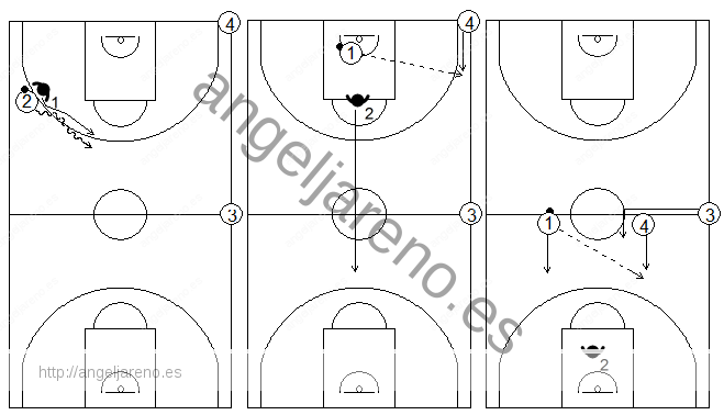 Gráficos de baloncesto de ejercicios de defensa en el perímetro que recogen una defensa 1x1 al atacante con balón y contraataque con dos compañeros extra