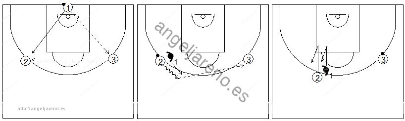 Gráficos de baloncesto de ejercicios de defensa en el perímetro que recogen la defensa 1x1 de la recepción con un pasador