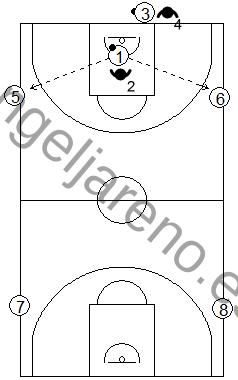 Gráficos de baloncesto de ejercicios de defensa en el perímetro que recogen la defensa 1x1 de la recepción en todo el campo con cuatro pasadores