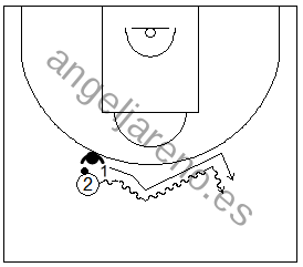 Gráfico de baloncesto de ejercicios de defensa en el perímetro que recoge una defensa 1x1 de un atacante botando